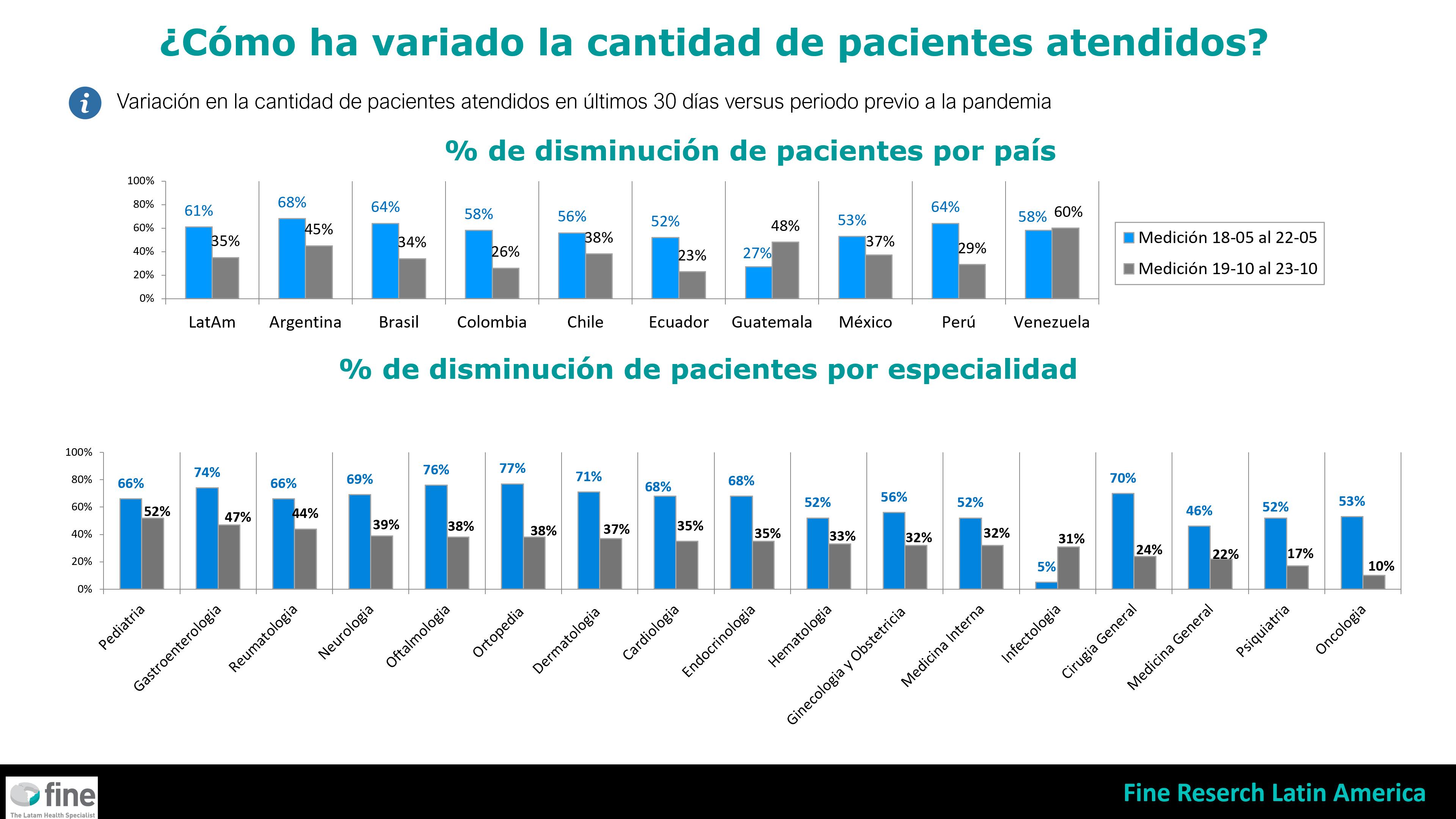Se recupera la cantidad de pacientes, pero se mantienen bajos controles y adherencia